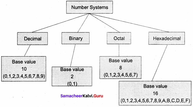 Samacheer Kalvi 11th Computer Science Solutions Chapter 2 Number Systems 46