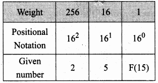 Samacheer Kalvi 11th Computer Science Solutions Chapter 2 Number Systems 49