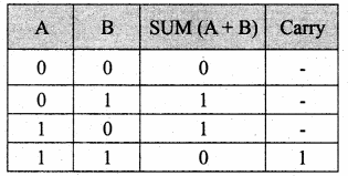 Samacheer Kalvi 11th Computer Science Solutions Chapter 2 Number Systems 50