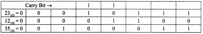 Samacheer Kalvi 11th Computer Science Solutions Chapter 2 Number Systems 53