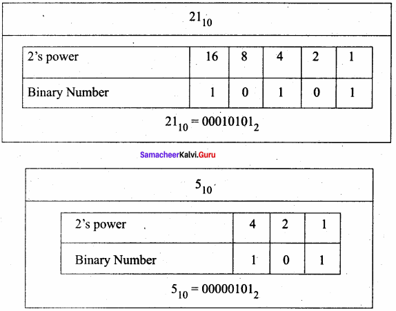 Samacheer Kalvi 11th Computer Science Solutions Chapter 2 Number Systems 56