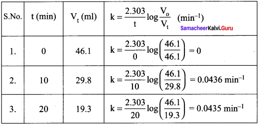 Samacheer Kalvi 12th Chemistry Solutions Chapter 7 Chemical Kinetics-46