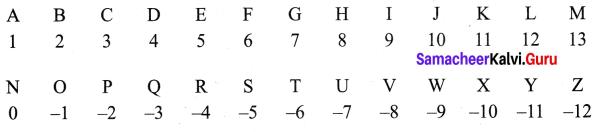 Samacheer Kalvi 7th Maths Solutions Term 1 Chapter 1 Number System Ex 1.6 4