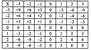 Samacheer Kalvi 7th Maths Solutions Term 1 Chapter 1 Number System Intext Questions 15