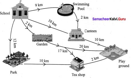 Samacheer Kalvi 7th Maths Term 1 Chapter 6 Information Processing Additional Questions 5