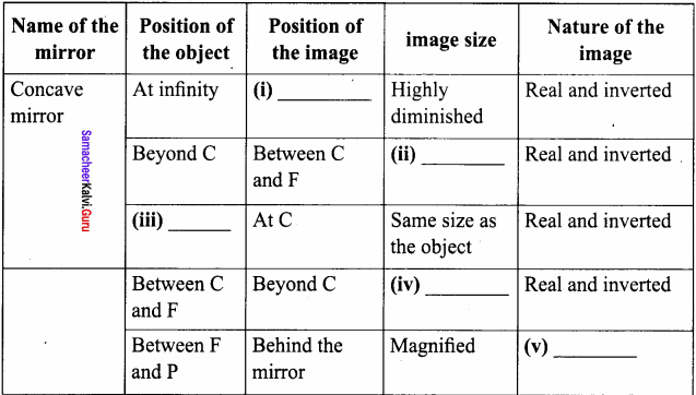 Samacheer Kalvi 8th Science Solutions Term 1 Chapter 3 Light 19