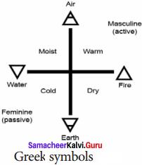 Samacheer Kalvi 8th Science Solutions Term 1 Chapter 4 Matter 1
