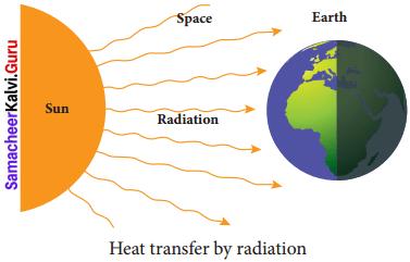 Samacheer Kalvi 8th Science Solutions Term 2 Chapter 1 Heat 4