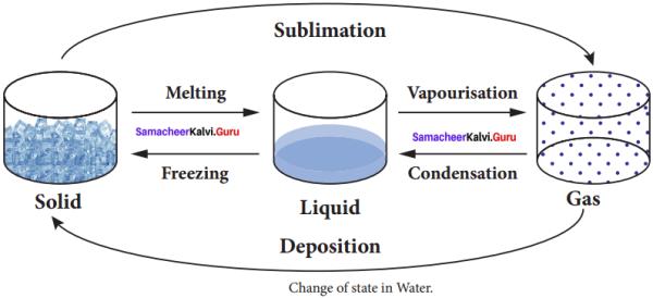 Samacheer Kalvi 8th Science Solutions Term 2 Chapter 1 Heat 7