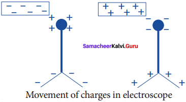 Samacheer Kalvi 8th Science Solutions Term 2 Chapter 2 Electricity 1