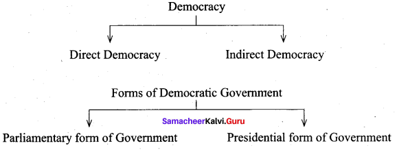 Samacheer Kalvi 9th Social Science Civics Solutions Chapter 1 Forms of Government and Democracy 80