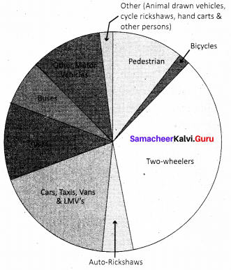 Samacheer Kalvi 9th Social Science Civics Solutions Chapter 6 Road Safety 1
