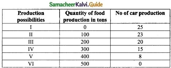 Tamil Nadu 11th Economics Model Question Paper 1 English Medium img 2