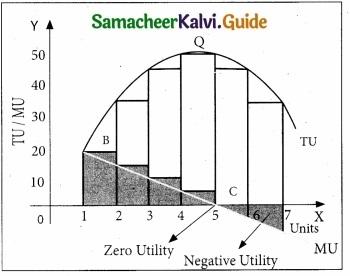 Tamil Nadu 11th Economics Model Question Paper 1 English Medium img 4