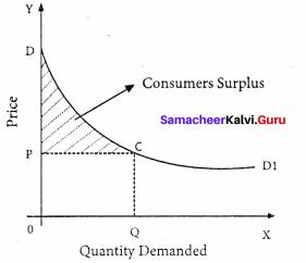 Samacheer Kalvi 11th Economics Solutions Chapter 2 Consumption Analysis 1