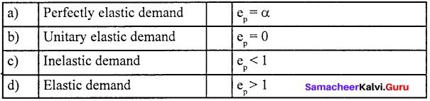 Samacheer Kalvi 11th Economics Solutions Chapter 2 Consumption Analysis 13