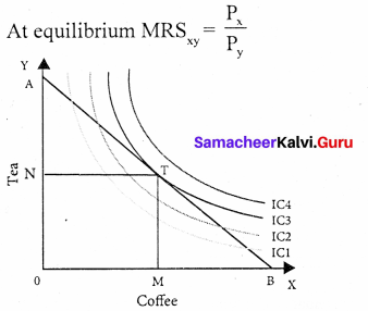 Samacheer Kalvi 11th Economics Solutions Chapter 2 Consumption Analysis 2