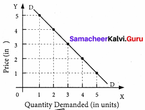Samacheer Kalvi 11th Economics Solutions Chapter 2 Consumption Analysis 3