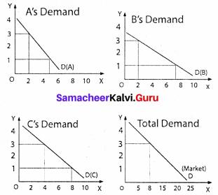 Samacheer Kalvi 11th Economics Solutions Chapter 2 Consumption Analysis 4
