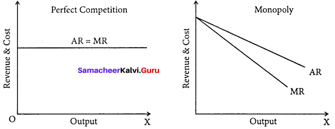 Samacheer Kalvi 11th Economics Solutions Chapter 5 Market Structure and Pricing 1