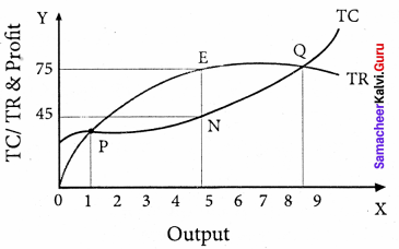 Samacheer Kalvi 11th Economics Solutions Chapter 5 Market Structure and Pricing 14