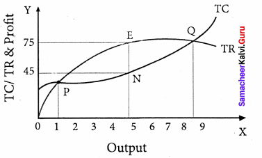 Samacheer Kalvi 11th Economics Solutions Chapter 5 Market Structure and Pricing 15