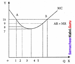 Samacheer Kalvi 11th Economics Solutions Chapter 5 Market Structure and Pricing 16