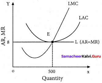 Samacheer Kalvi 11th Economics Solutions Chapter 5 Market Structure and Pricing 17