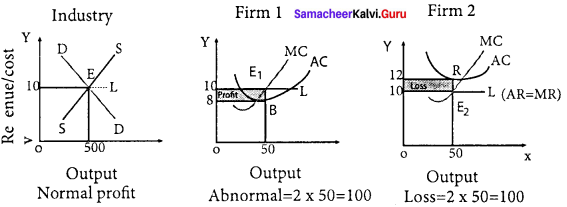 Samacheer Kalvi 11th Economics Solutions Chapter 5 Market Structure and Pricing 2