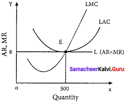 Samacheer Kalvi 11th Economics Solutions Chapter 5 Market Structure and Pricing 3