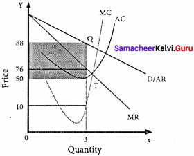 Samacheer Kalvi 11th Economics Solutions Chapter 5 Market Structure and Pricing 4