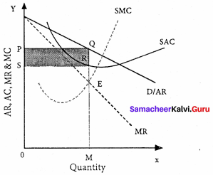 Samacheer Kalvi 11th Economics Solutions Chapter 5 Market Structure and Pricing 5