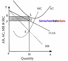 Samacheer Kalvi 11th Economics Solutions Chapter 5 Market Structure and Pricing 6