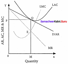 Samacheer Kalvi 11th Economics Solutions Chapter 5 Market Structure and Pricing 7