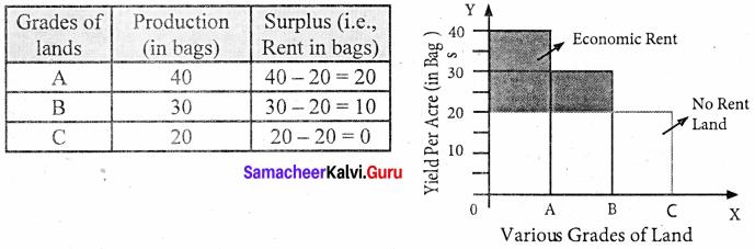 Samacheer Kalvi 11th Economics Solutions Chapter 6 Distribution Analysis 2