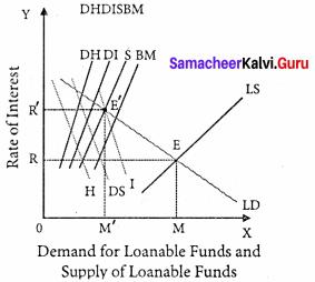 Samacheer Kalvi 11th Economics Solutions Chapter 6 Distribution Analysis 3