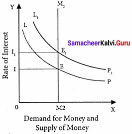 Samacheer Kalvi 11th Economics Solutions Chapter 6 Distribution Analysis 4