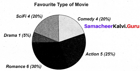 Samacheer Kalvi 11th English Writing Non-Verbal Interpretation 3