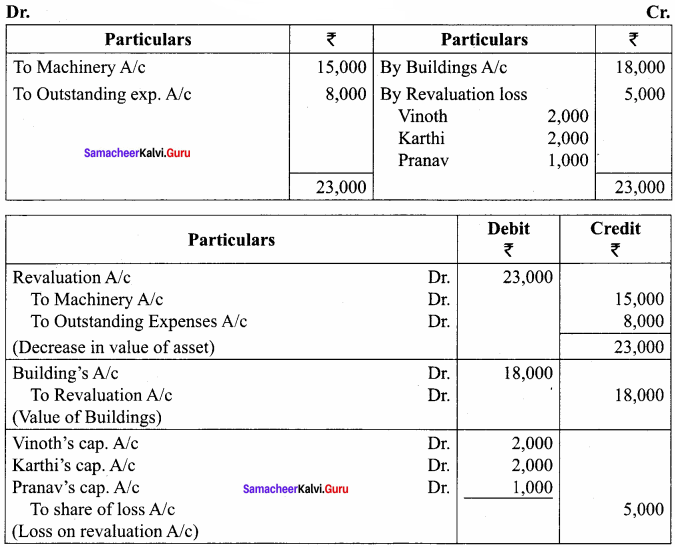 Samacheer Kalvi 12th Accountancy Solutions Chapter 6 Retirement and Death of a Partner 10