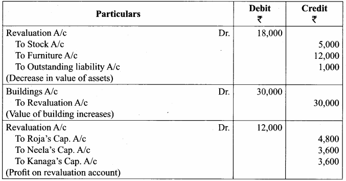 Samacheer Kalvi 12th Accountancy Solutions Chapter 6 Retirement and Death of a Partner 9
