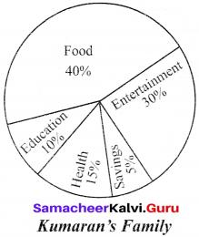 Samacheer Kalvi 12th English Dialogue Writing img-5