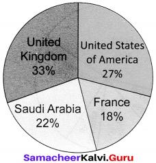 Samacheer Kalvi 12th English Dialogue Writing img-7