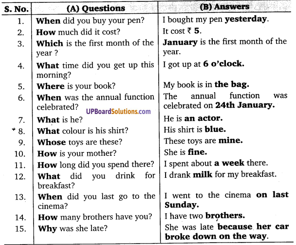 UP Board Solutions for Class 10 English Grammar Mode of Creative Writing img 4