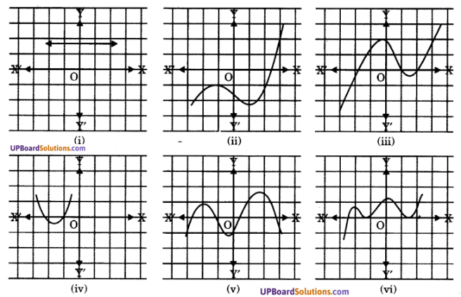 UP Board Solutions for Class 10 Maths Chapter 2 Polynomials img 1