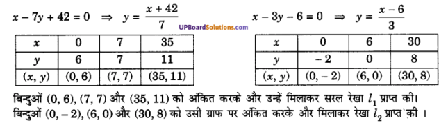 UP Board Solutions for Class 10 Maths Chapter 3 Pairs of Linear Equations in Two Variables img 1