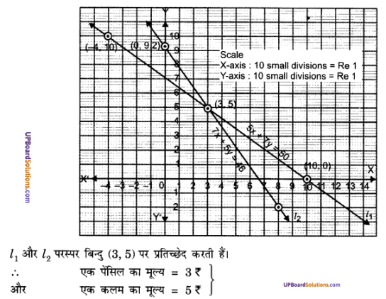 UP Board Solutions for Class 10 Maths Chapter 3 Pairs of Linear Equations in Two Variables img 10