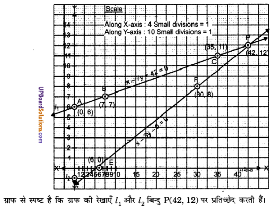 UP Board Solutions for Class 10 Maths Chapter 3 Pairs of Linear Equations in Two Variables img 2