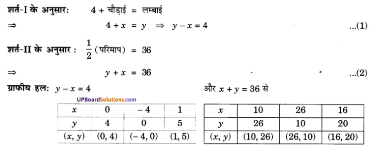 UP Board Solutions for Class 10 Maths Chapter 3 Pairs of Linear Equations in Two Variables img 20