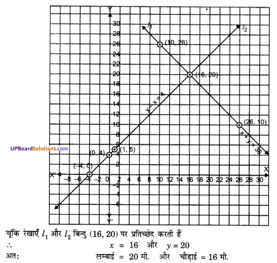 UP Board Solutions for Class 10 Maths Chapter 3 Pairs of Linear Equations in Two Variables img 21