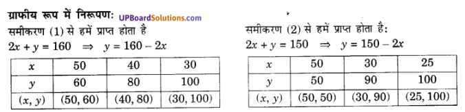 UP Board Solutions for Class 10 Maths Chapter 3 Pairs of Linear Equations in Two Variables img 5